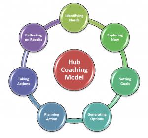 Hub Coaching Model