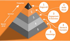Public Speaking Pyramid